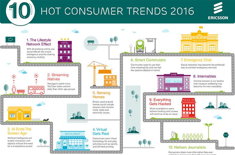 10 Tren konsumer teratas versi Ericsson di 2016