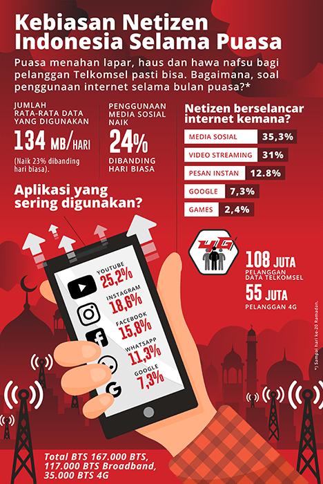 INFOGRAFIS - Penggunaan Layanan Data di Jaringan Telkkomsel Selama Ramadan Tahun 2018