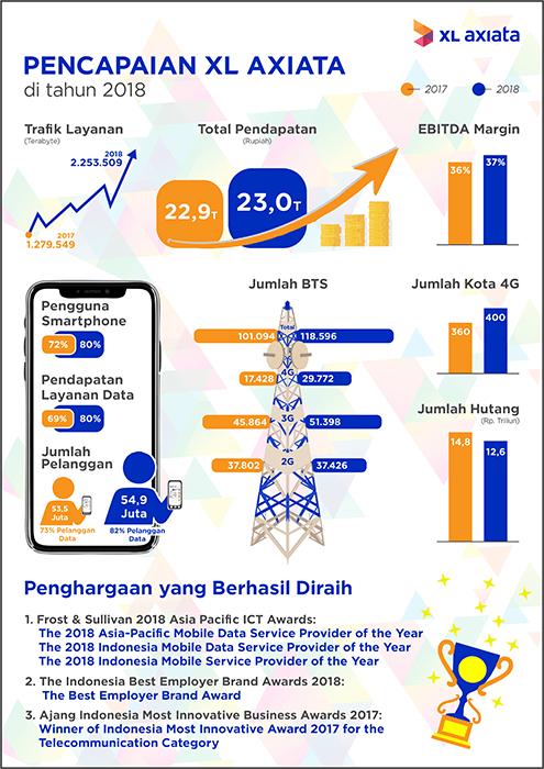 Pencapaian XL Axiata 2018_Infografis ok