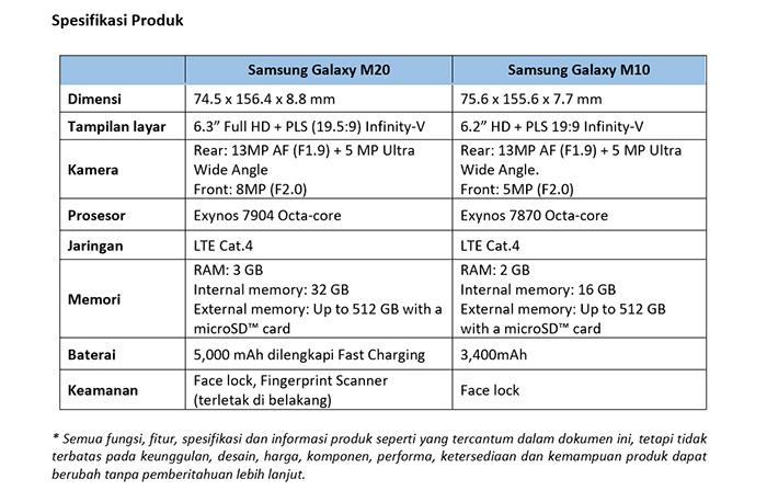 Spek Samsung Galaxy M20